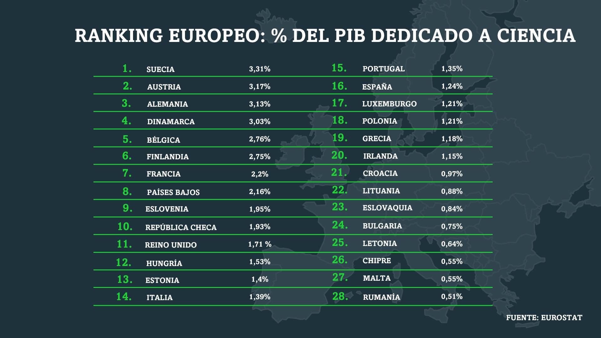 Objetivo 2% ranking europeo