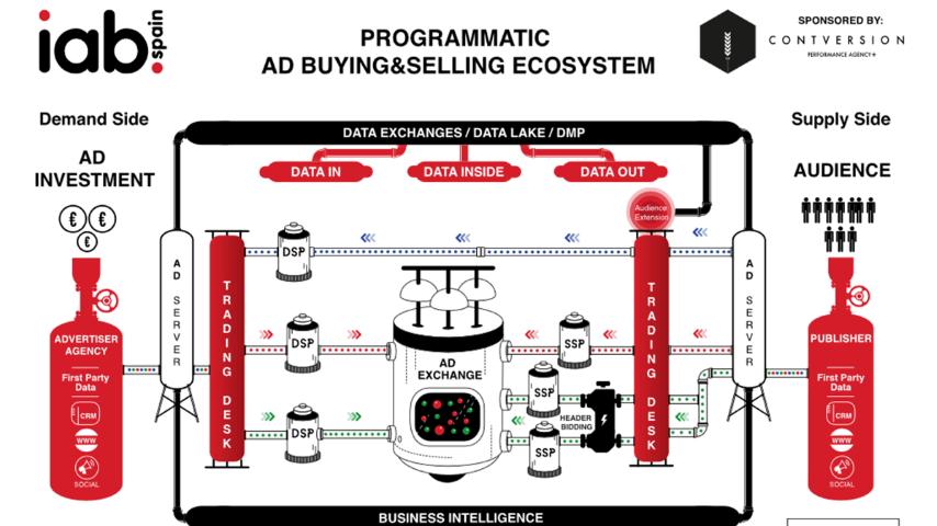 """Nueva versión del """"Ecosistema de compra programática"""