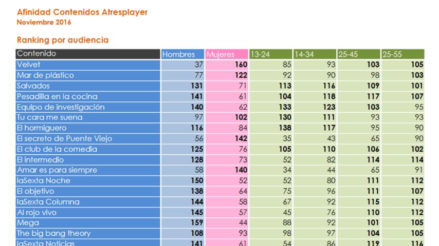 Afinidades de vídeo Atresplayer 2016
