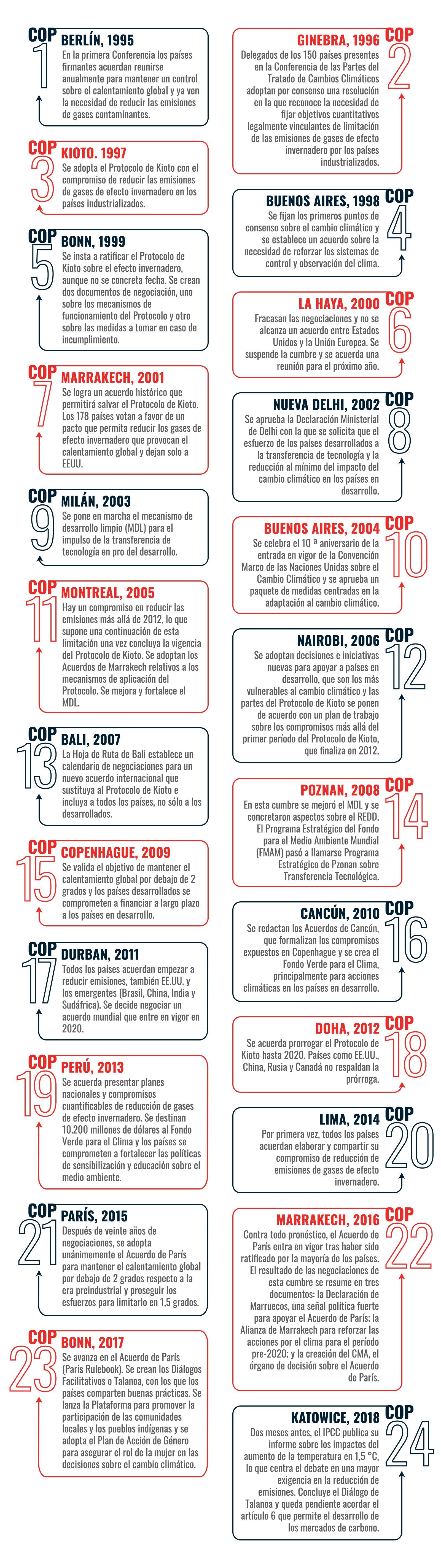 Infografía Cumbres del clima