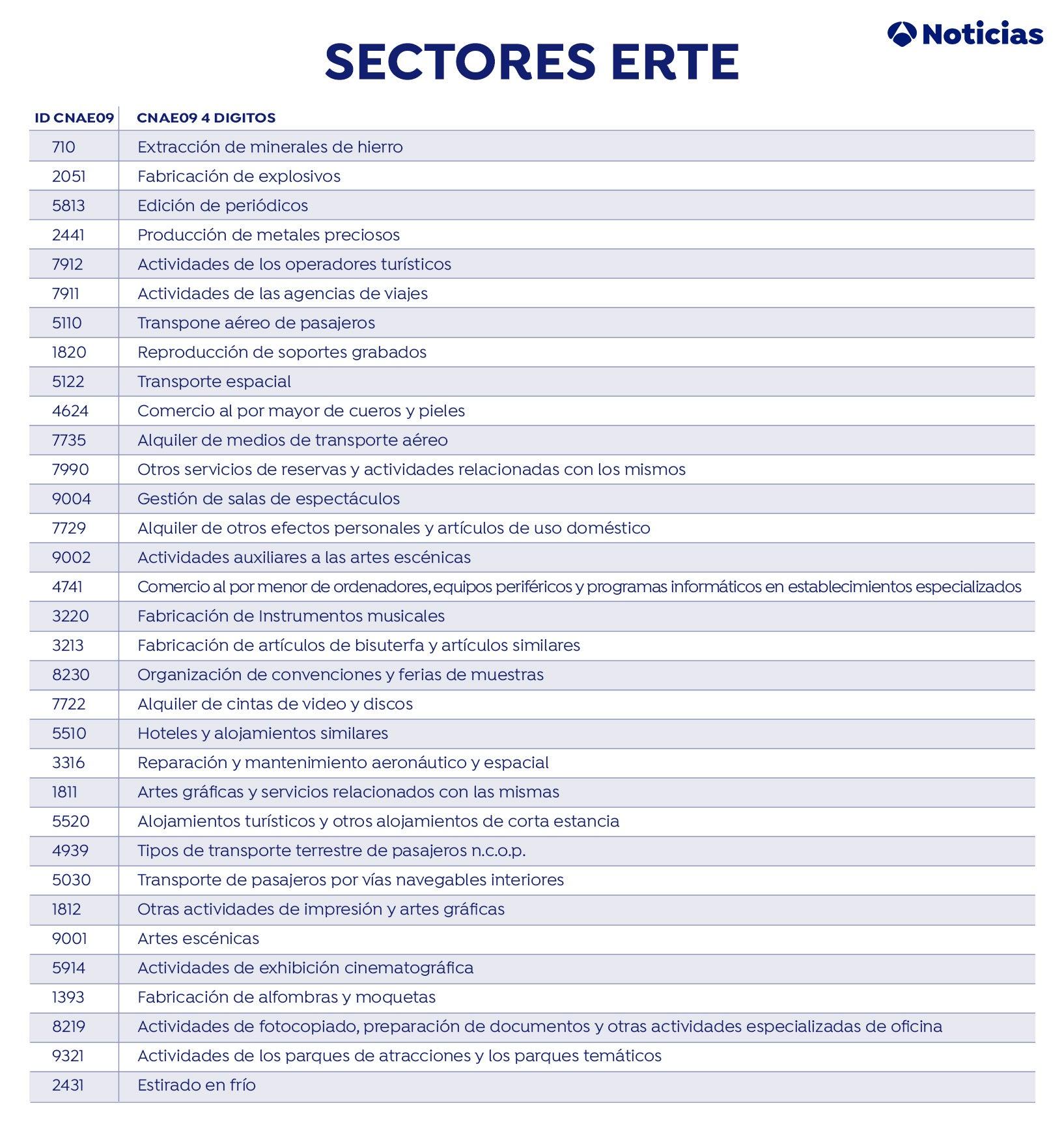 Sectores ERTE