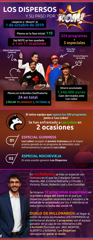 Infografía Los Dispersos en Boom