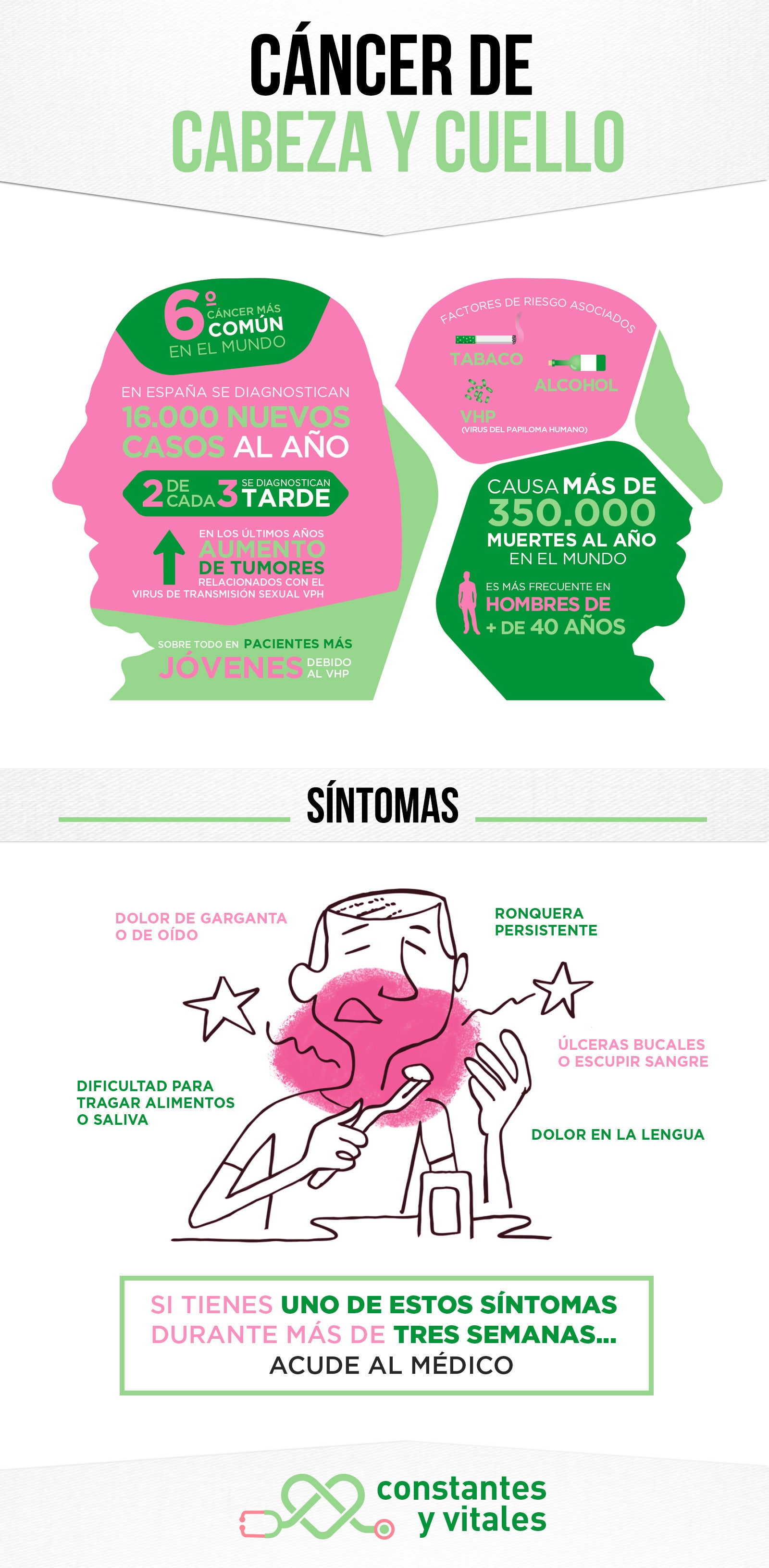 Infografía del Cáncer de Cabeza y Cuello