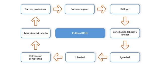 Estrategias profesionales de forex