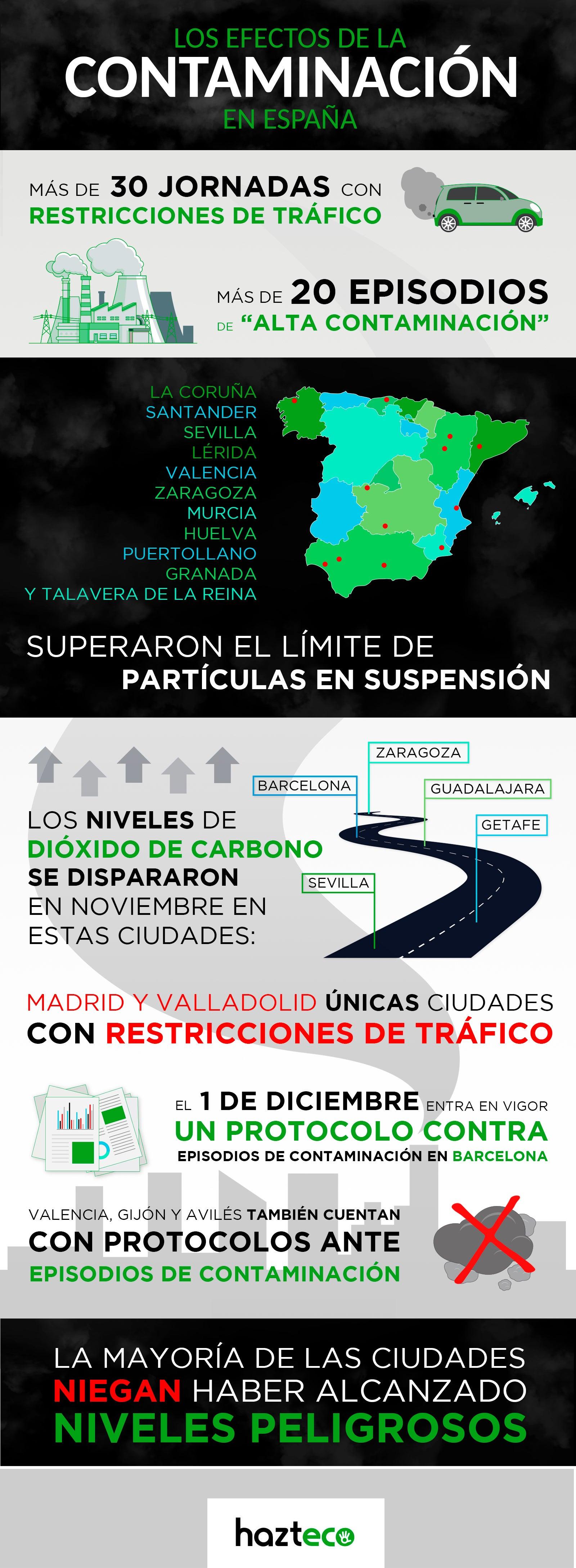 Infografía Efectos de la Contaminación en España