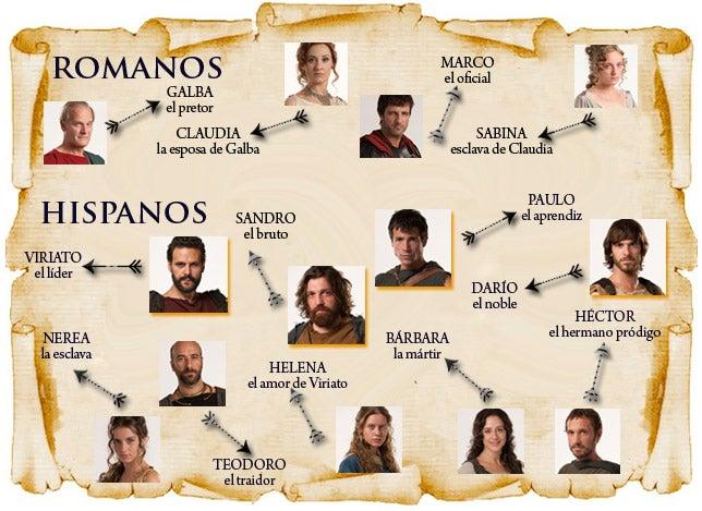 Relaciones entre los personajes de Hispania