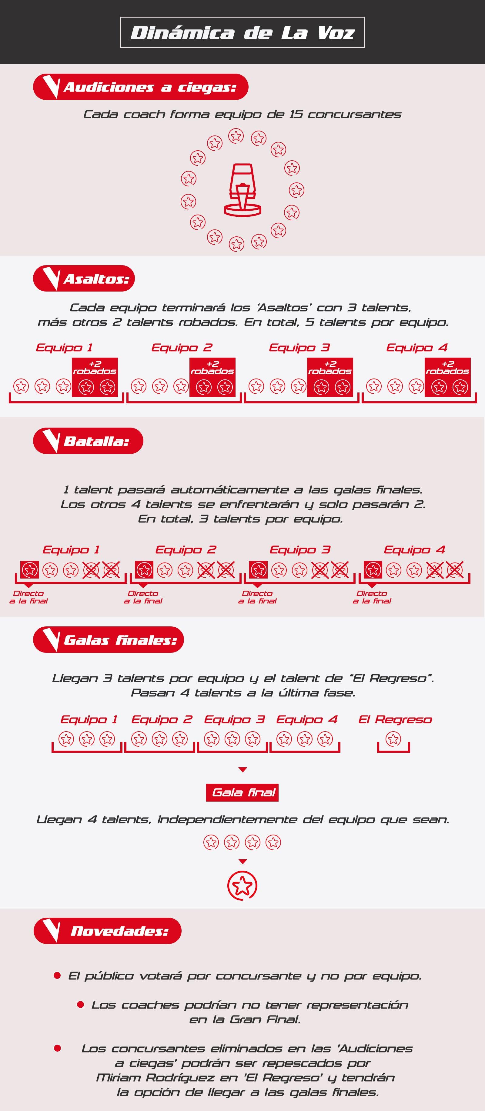 Infografía dinámica de La Voz