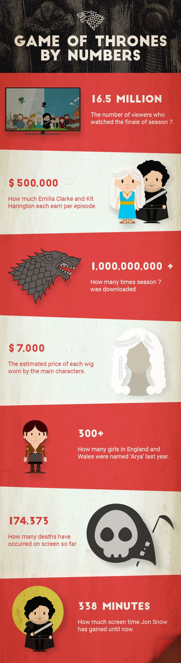 Juego de Tronos en números