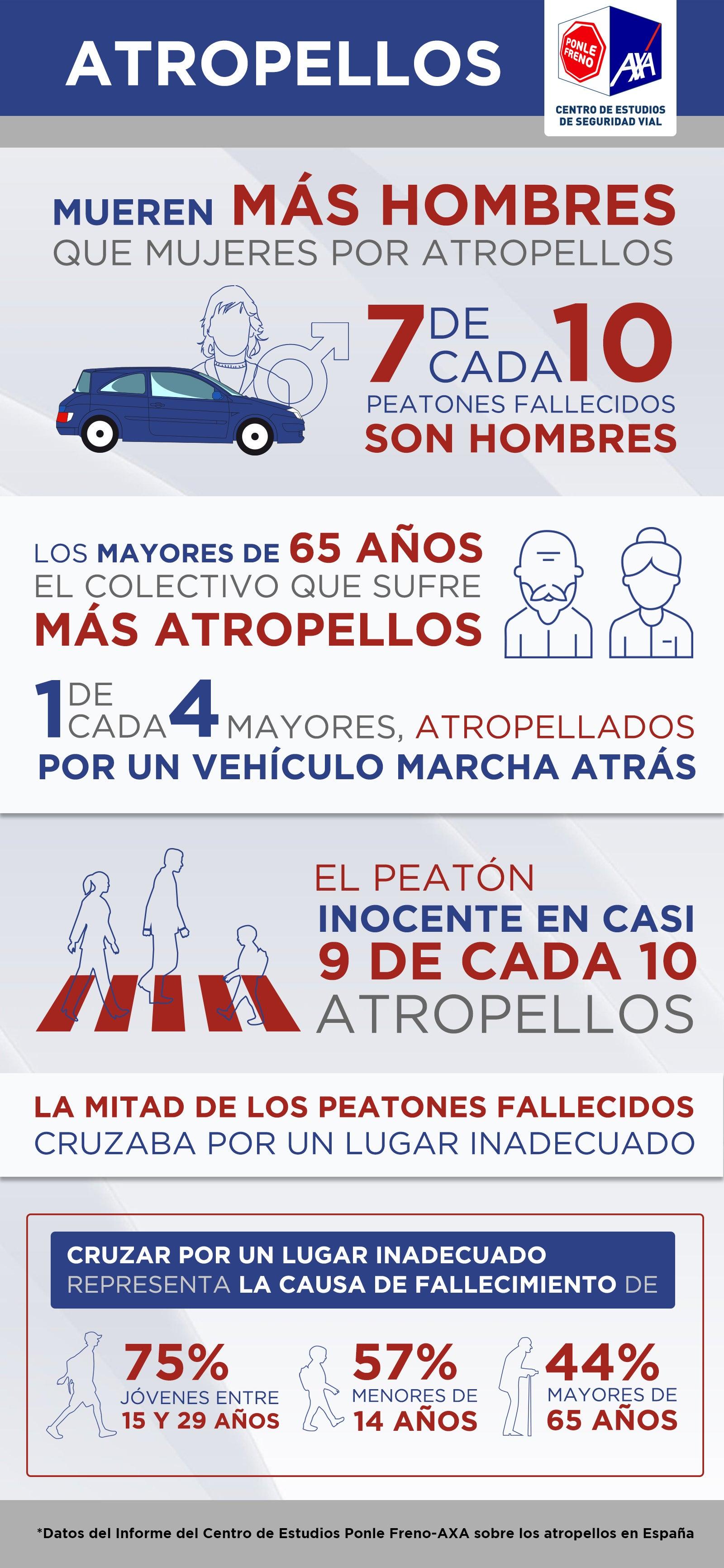 Infografía Atropellos en España