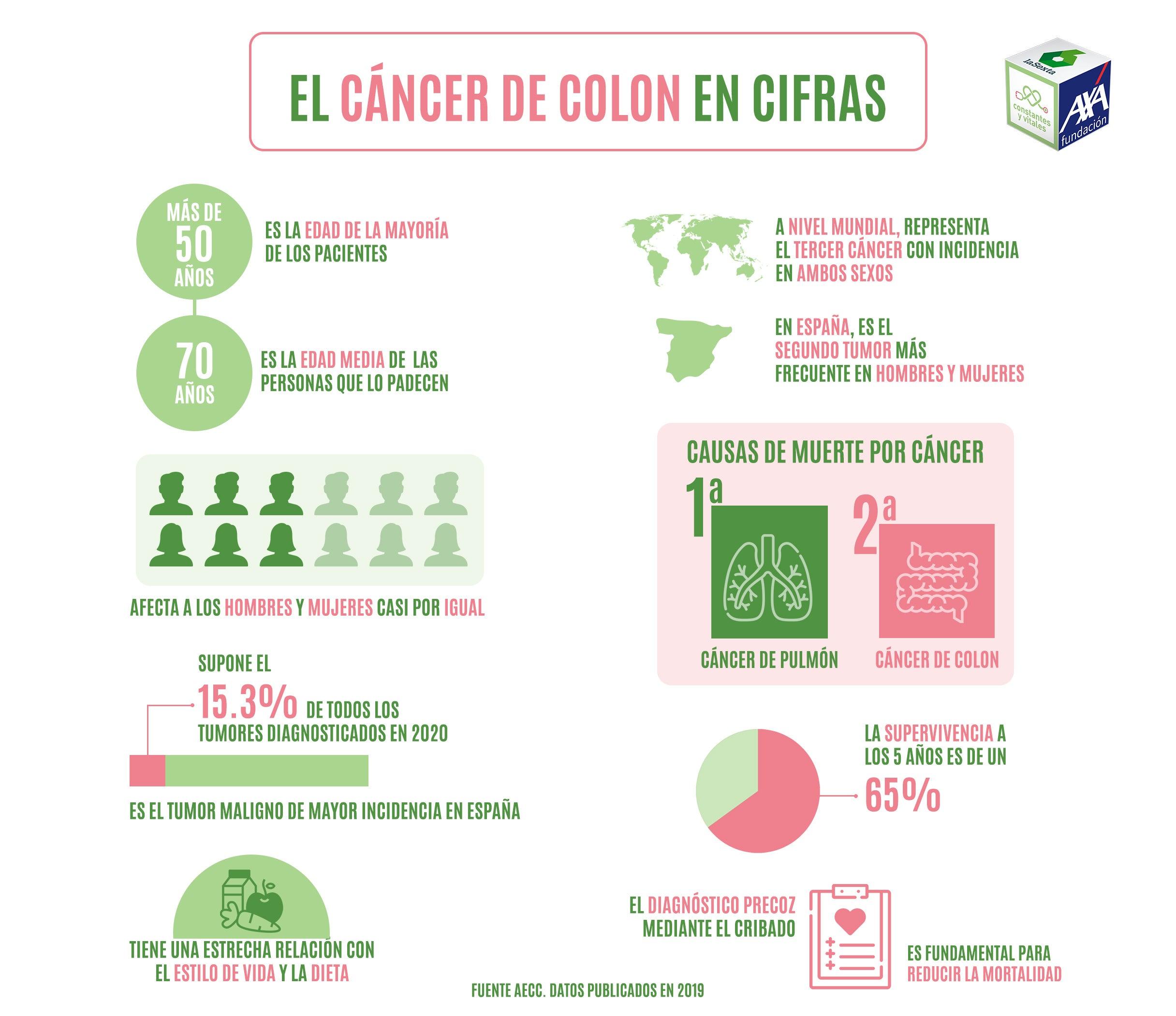 Infografía el cáncer de colon en cifras