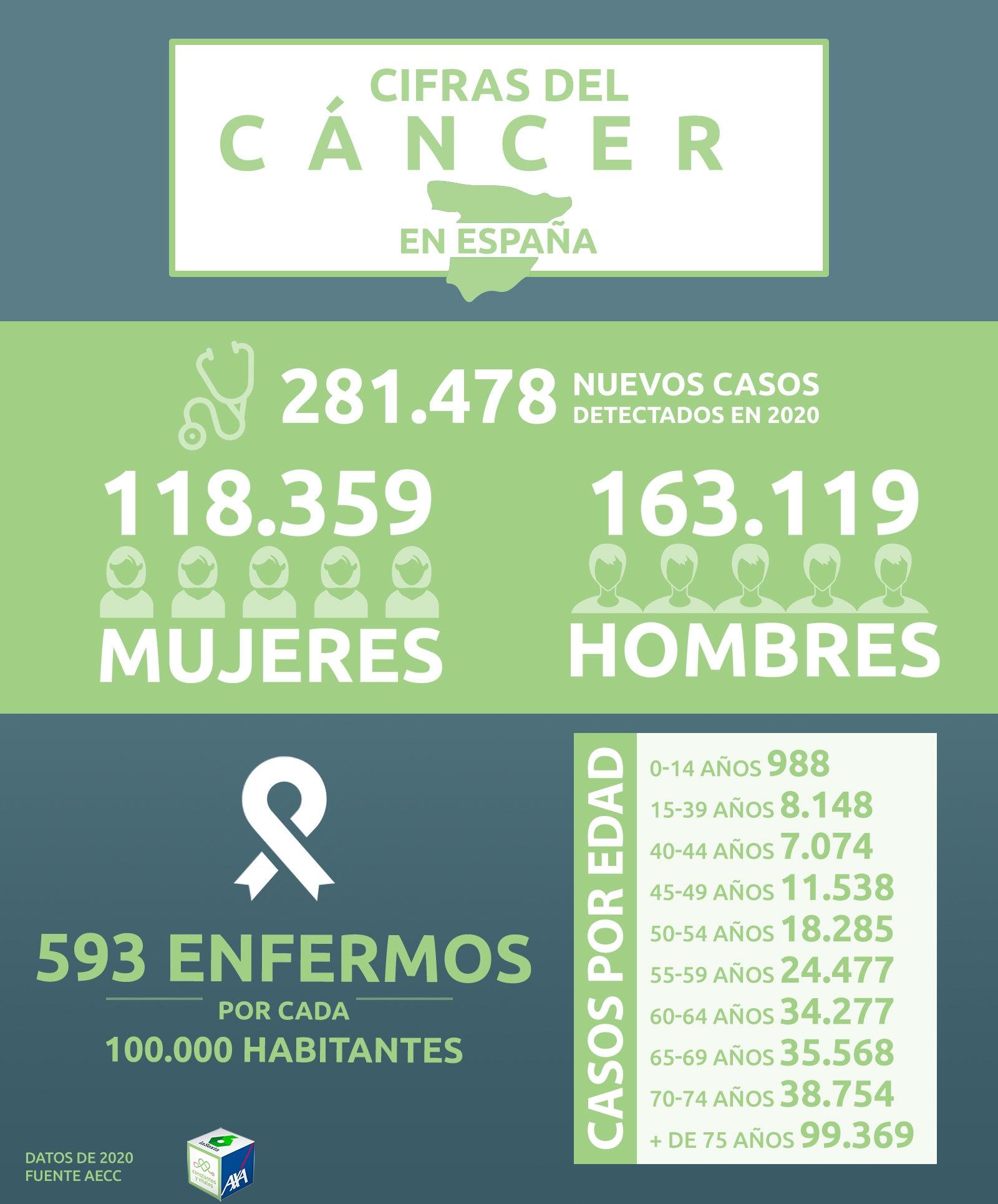 Cifras del cáncer en España