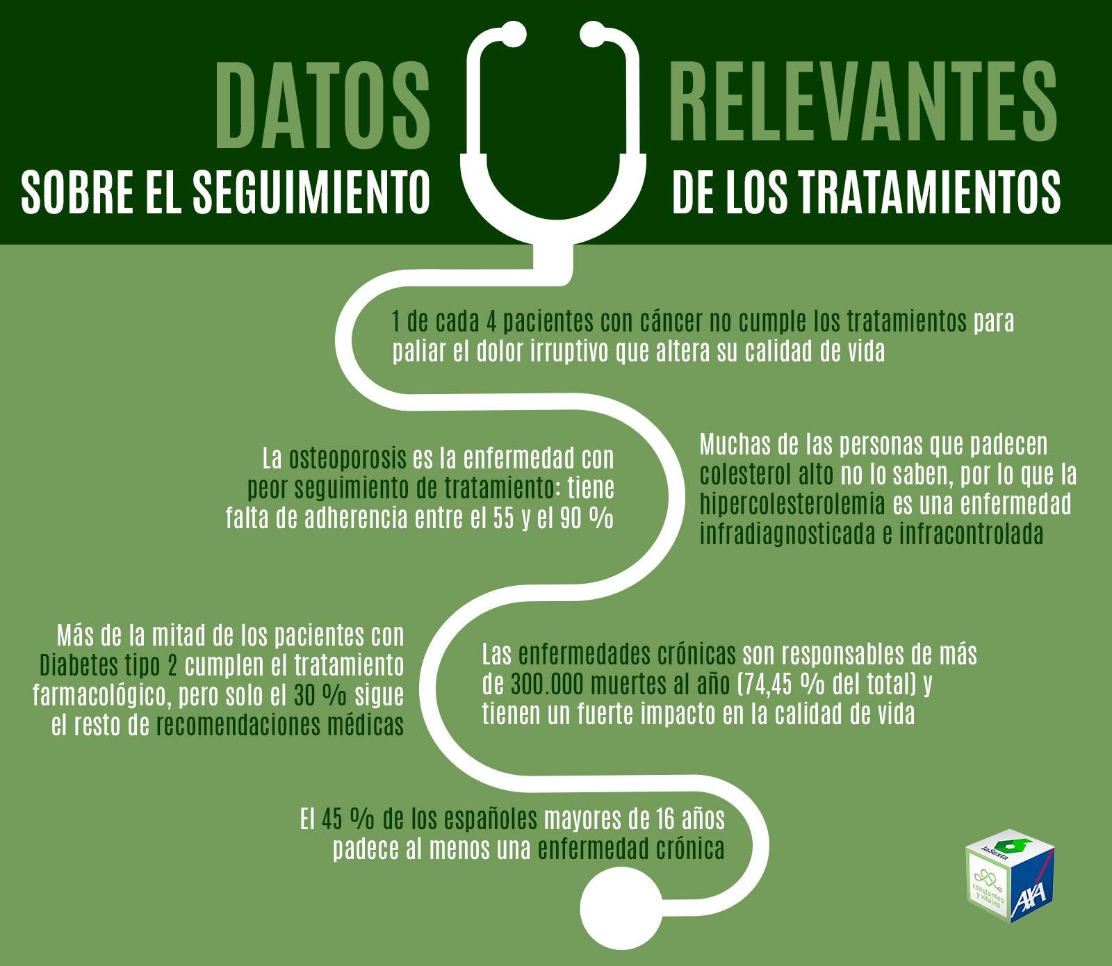 Datos relevantes sobre el seguimiento de los tratamientos