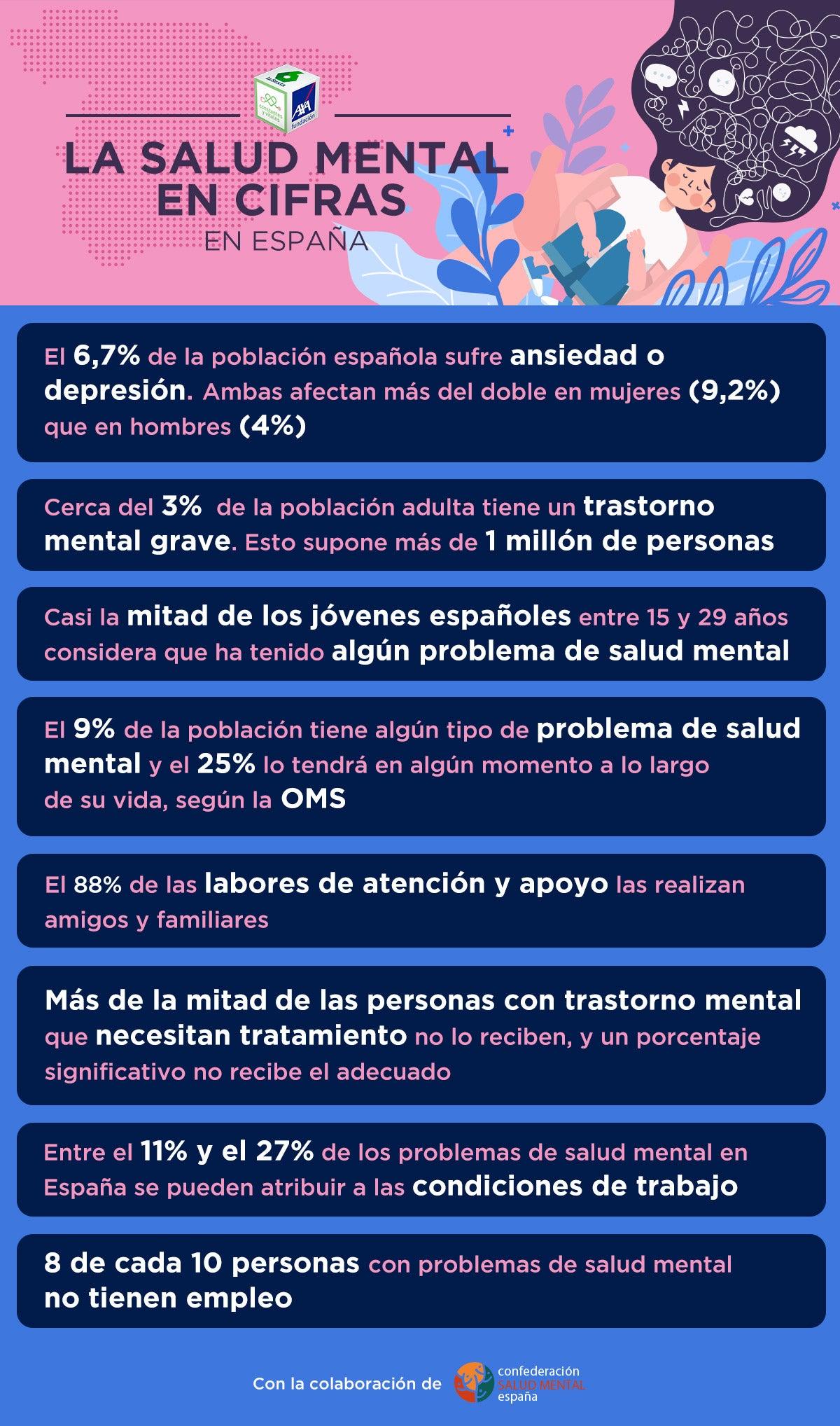Infografía Salud Mental en cifras en España