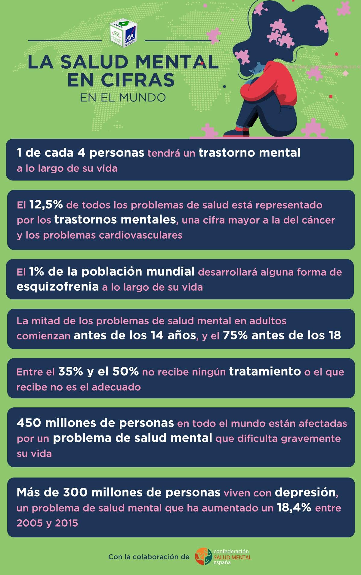 Infografía Salud Mental en cifras en el mundo