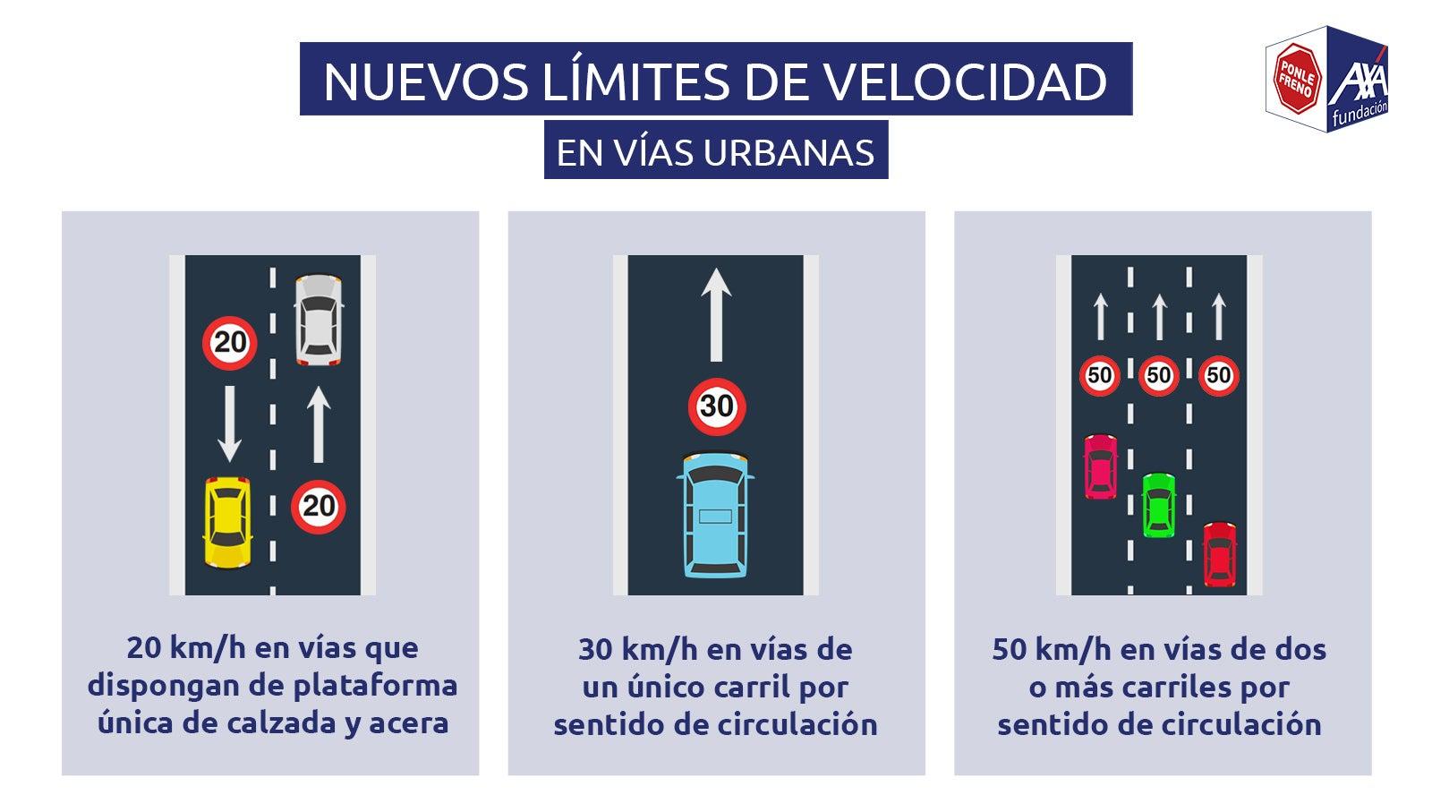 Infografía límites de velocidad