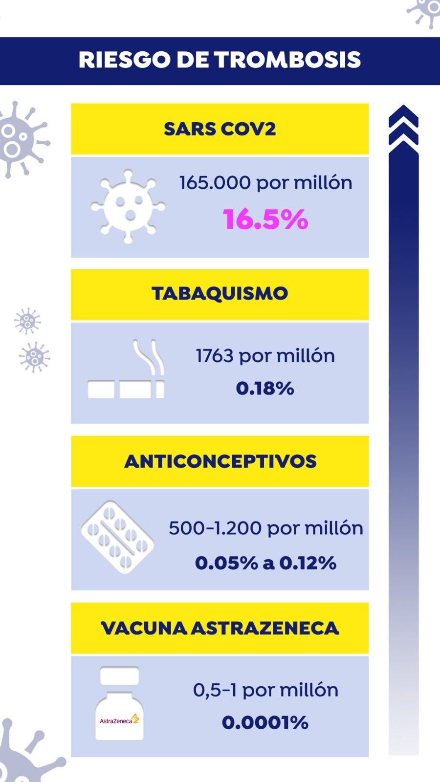 ¿Cuál es el riesgo de trombo por las pastillas..