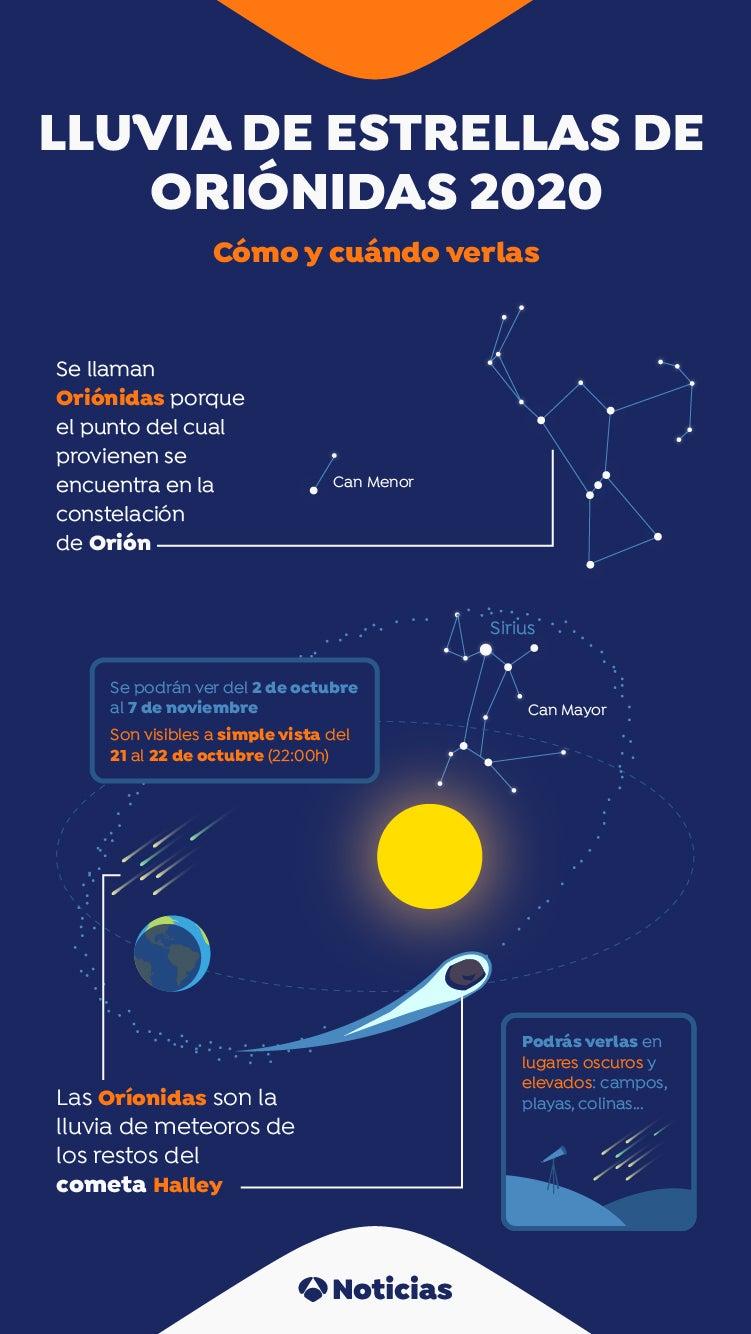Oriónidas 2020: Así es la lluvia de meteoros de los restos del cometa Halley