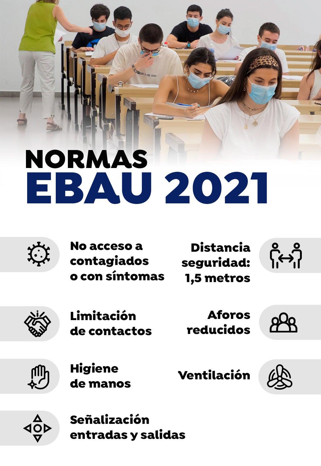 Normas EBAU 2021