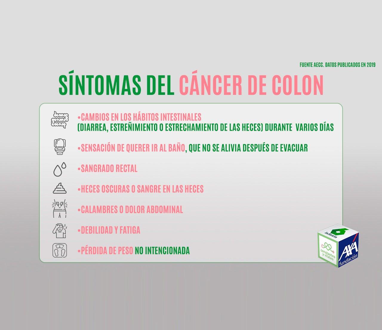 Síntomas del cáncer de colon en cifras