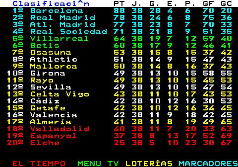 202.1. Clasificaci^n. PT J G E P GF GC. 1º Villarreal 4 2 1 1 0 3 2 2º Celta 4 2 1 1 0 2 1 3º Granada 3 1 1 0 0 2 0 4º Valencia 3 2 1 0 1 5 4. 5º Osasuna 3 2 1 0 1 2 1 6º Getafe 3 1 1 0 0 1 0. 7º Betis 3 1 1 0 0 1 0. 8º Huesca 1 1 0 1 0 1 1. 9º R.Sociedad 1 1 0 1 0 1 1. 10º Valladolid 1 1 0 1 0 1 1. 11º Eibar 1 2 0 1 1 1 2. 12º Atlético 0 0 0 0 0 0 0. 13º Barcelona 0 0 0 0 0 0 0. 14º Elche 0 0 0 0 0 0 0. 15º Real Madrid 0 0 0 0 0 0 0. 16º Sevilla 0 0 0 0 0 0 0. 17º Alavés 0 1 0 0 1 0 1. 18º Levante 0 1 0 0 1 2 4 19º Athletic 0 1 0 0 1 0 2 20º Cádiz 0 1 0 0 1 0 2.