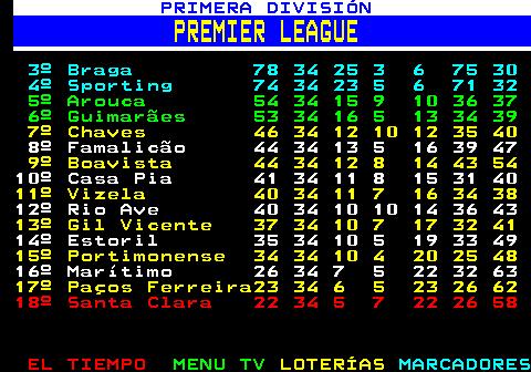 225.2. FÚTBOL. PORTUGAL. CLASIFICACIÓN. PT J G E P GF GC. 1º Benfica 3 1 1 0 0 5 1. 2º Oporto 3 1 1 0 0 3 1. 3º Belenenses 3 1 1 0 0 1 0. 4º Boavista 1 1 0 1 0 3 3. 5º Nacional 1 1 0 1 0 3 3. 6º Farense 0 0 0 0 0 0 0. 7º Gil Vicente 0 0 0 0 0 0 0. 8º Marítimo M. 0 0 0 0 0 0 0. 9º Moreirense 0 0 0 0 0 0 0. 10º FC Ferreira 0 0 0 0 0 0 0. 11º Portimonense 0 0 0 0 0 0 0. 12º Rio Ave 0 0 0 0 0 0 0. 13º Santa Clara 0 0 0 0 0 0 0. 14º Sporting CP 0 0 0 0 0 0 0. 15º Tondela 0 0 0 0 0 0 0. 16º Vitória SC 0 1 0 0 1 0 1. 17º S. Braga 0 1 0 0 1 1 3. 18º Famalicão 0 1 0 0 1 1 5.